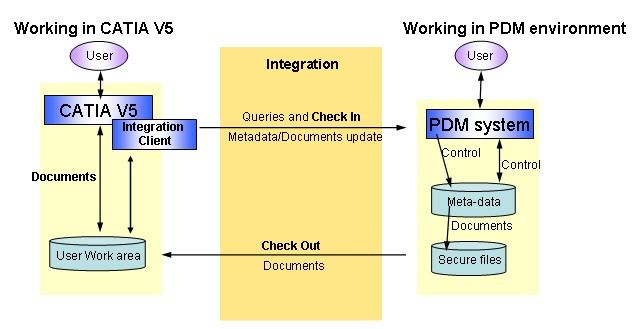 CATIA V5 and External PDM System Integration Principles